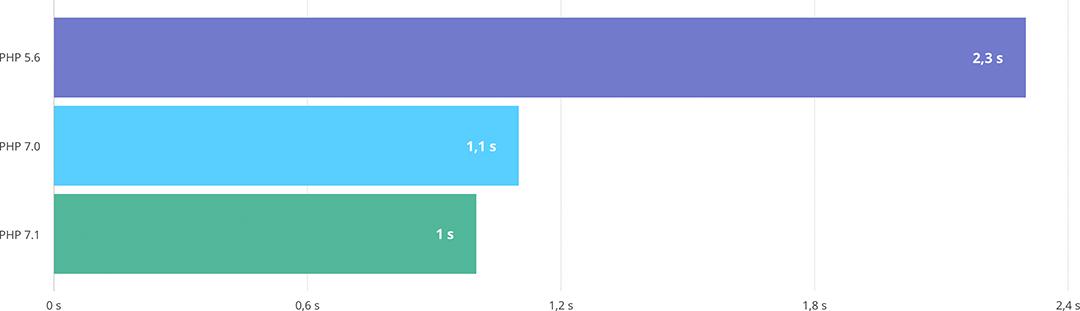 Ladezeiten von WordPress 4.8 unter PHP 5.6, 7.0 und 7.1 im Vergleich